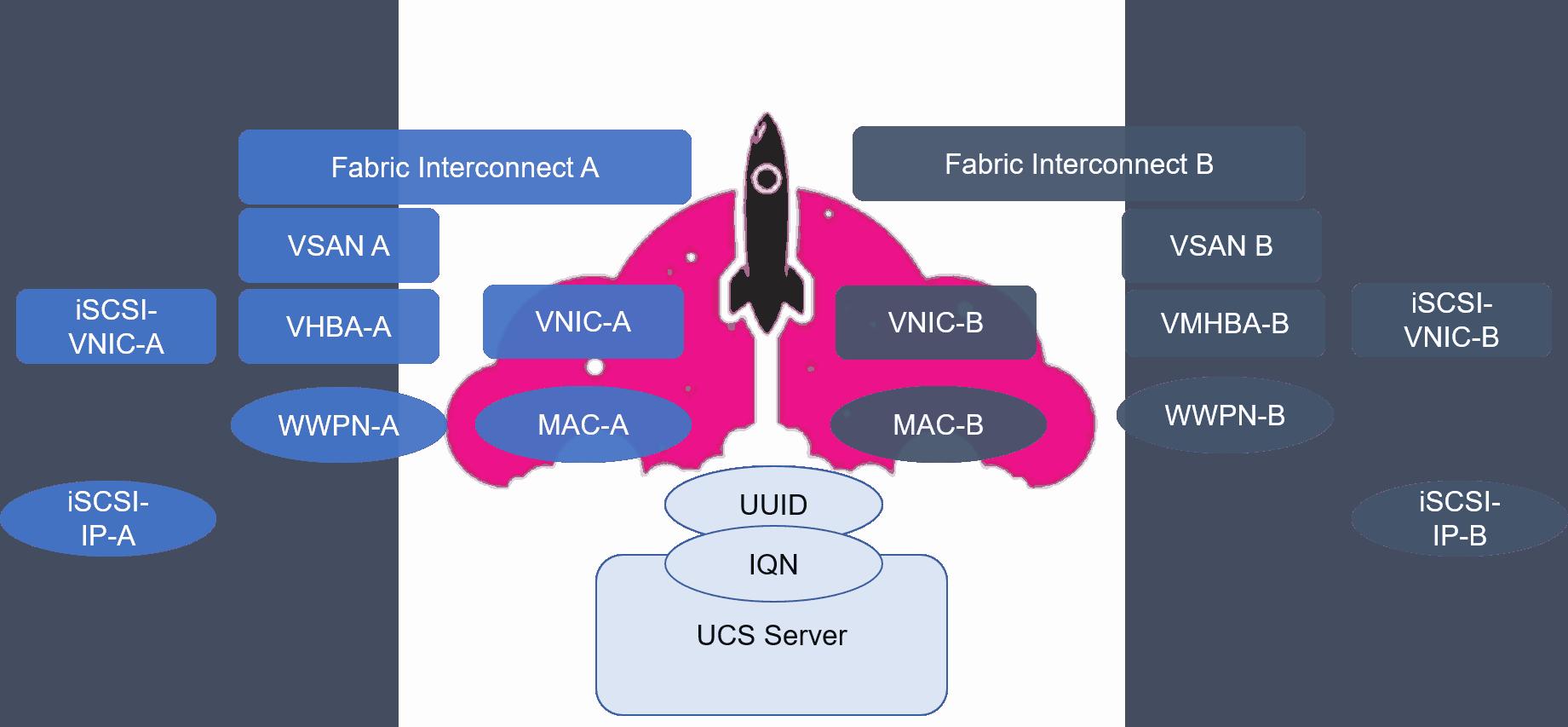 cisco ucs service profile cisco ucs manager