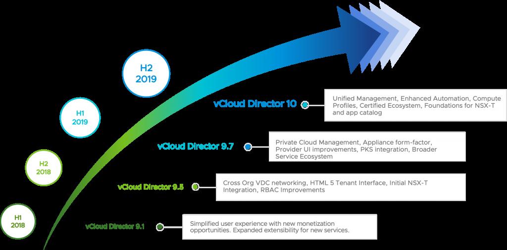 vCloud Director 10 Evolution over time