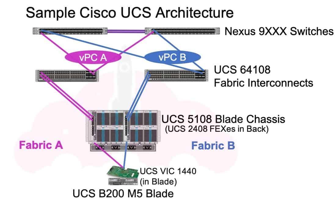 Cisco UCS architecture diagram sample 64108